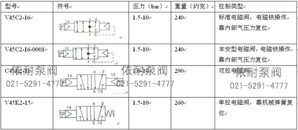 概述 V45K2、V45C2系列电磁阀用于气动阀门开启或关闭的电控操作。符合NAMUR连接标准,直接安装在气动执行器侧面,无需管子连接。根据仪表控制系统需要选择单电控或双电控。二位五通电磁阀配双作用式执行器,二位三通电磁阀配单作用式执行器。同时该产品有基本型(IP67)和防爆型,防爆级别为ExdllBT4,其防爆级别适用于工厂的易爆环境场所。也可根据需要选择适合的电压。 技术参数 结构形式:滑动 动作方式:电磁铁或手动操作,按下并旋转手动操作钮可实现手动状态锁定 复位方式:气动弹簧复位、机械弹簧复位