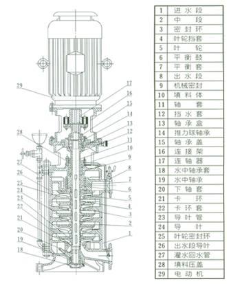 dl,dlr 型立式多级离心泵图片